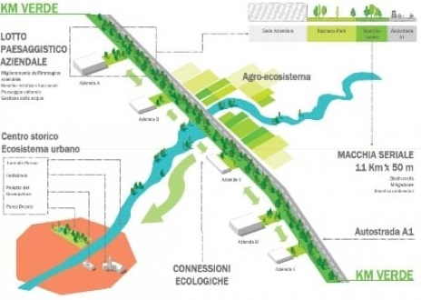 disegno kilometro verde, comune di parma