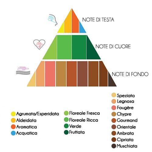 Profumo: piramide olfattiva